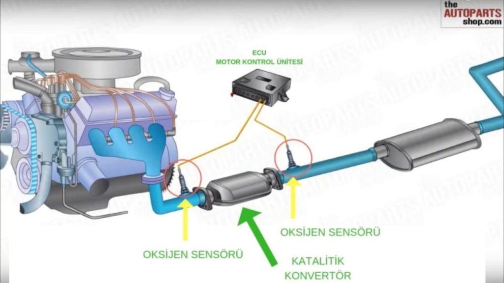 Katalitik Konvertör Arızası Nasıl Anlaşılır, P0420 Katalitik Konvertör Arıza Kodu, Katalitik Konvertör Tamiri